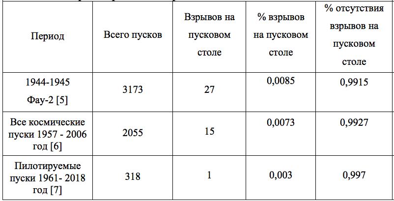 статистика взрывов на стартовом комплексе