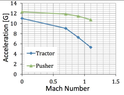 Зависимость числа Маха и ускорения для разных конфигураций САС