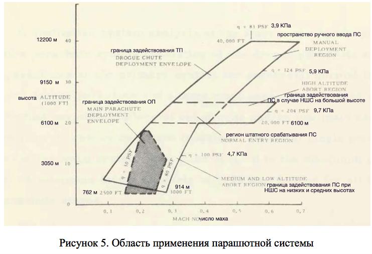 парашютная система аполлона