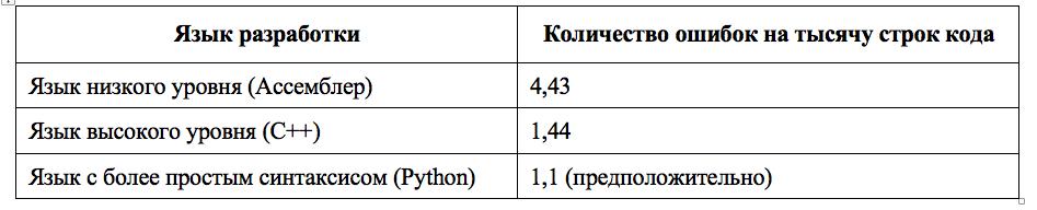 сравнение надёжности разных языков программирования