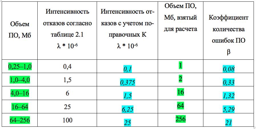 сравнение моделей оценки надёжности ПО