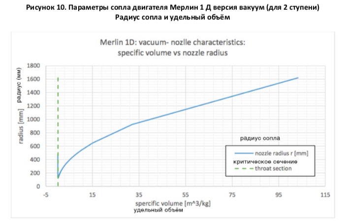 анализ двигателя Мерлин